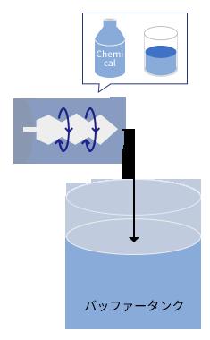 タンクに入れる前に、配管の中で薬品と水を混ぜ合わせる