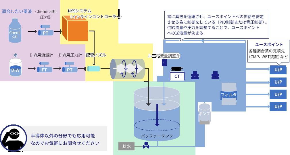 自社開発のインライン調合システム